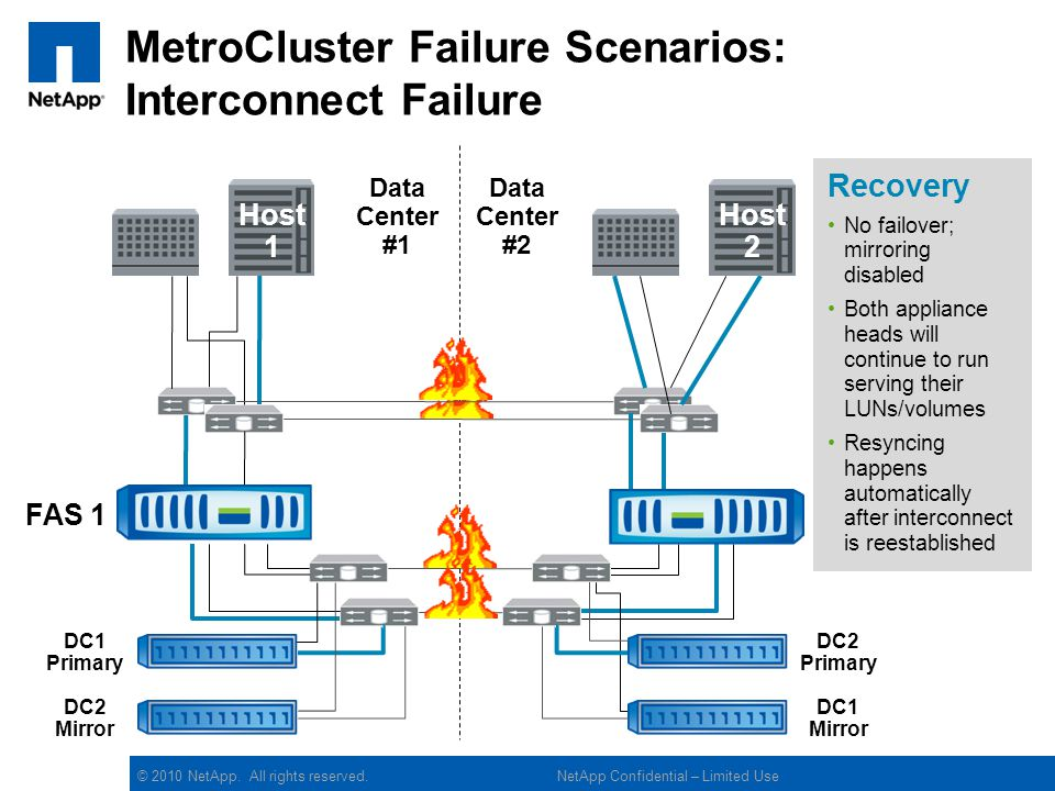 MetroCluster Failure Scenarios: Interconnect Failure
