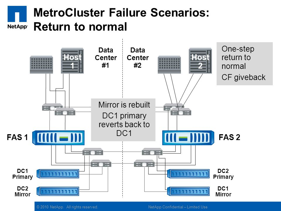 MetroCluster Failure Scenarios: Return to normal