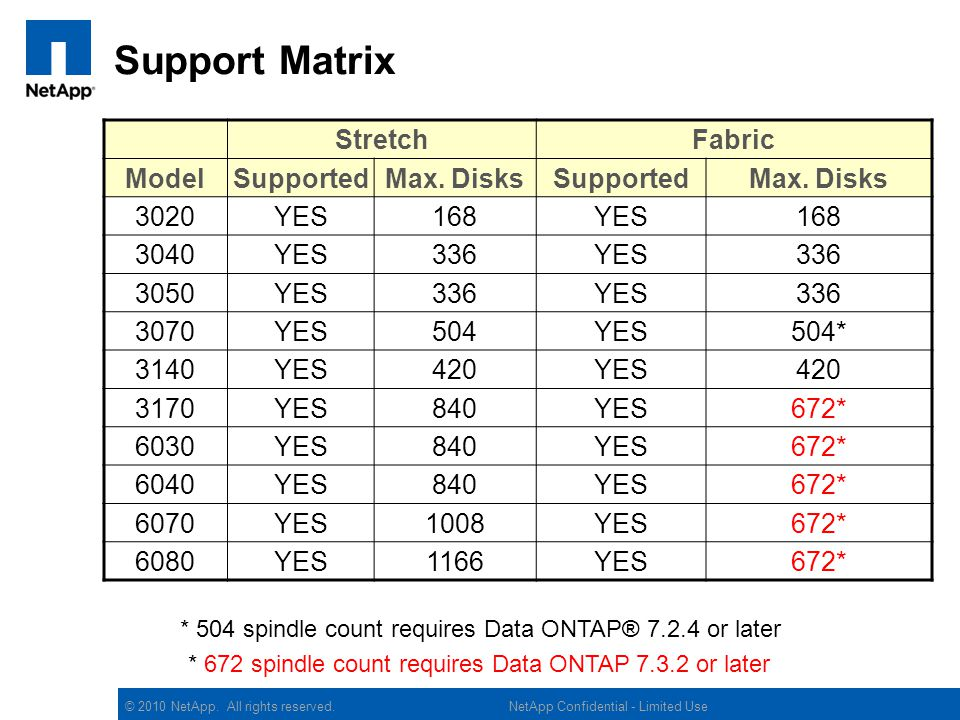 Support Matrix Stretch Fabric Model Supported Max. Disks 3020 YES 168
