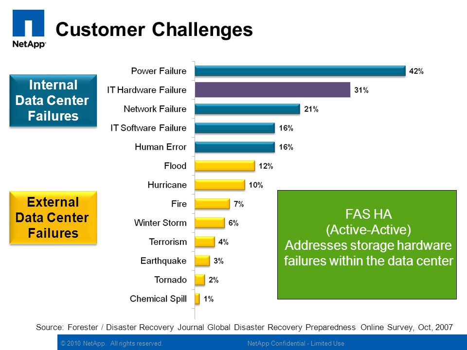 Customer Challenges Internal Data Center Failures External Data Center