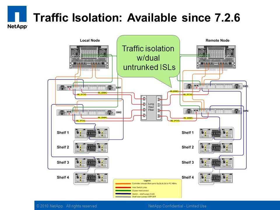 Traffic Isolation: Available since 7.2.6