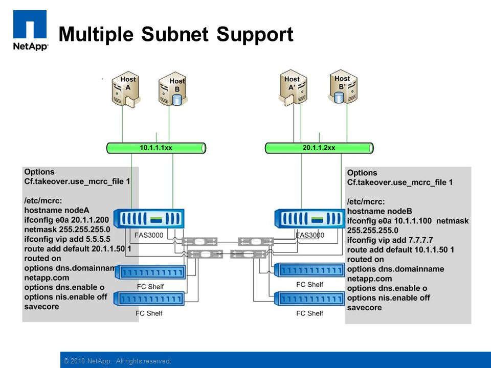 Multiple Subnet Support