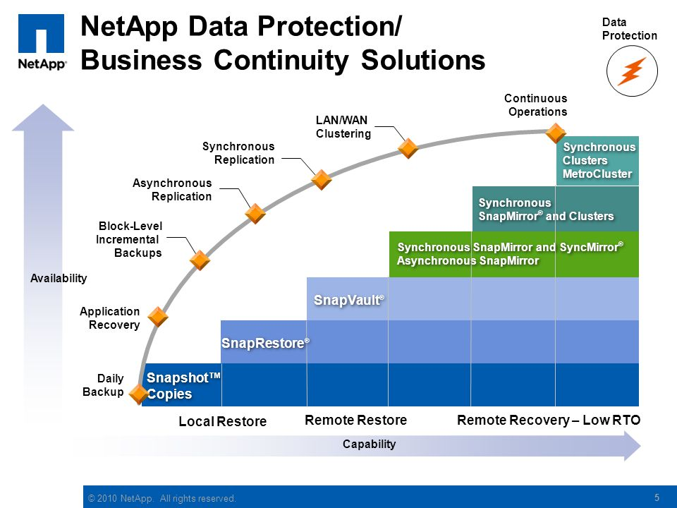 NetApp Data Protection/ Business Continuity Solutions