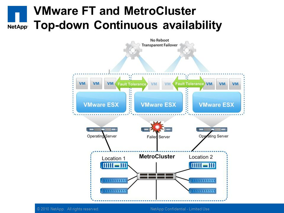 VMware FT and MetroCluster Top-down Continuous availability
