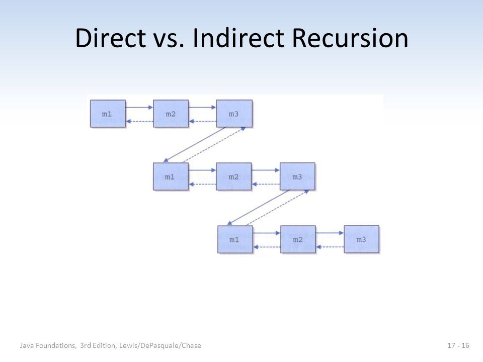 Direct vs. Indirect Recursion