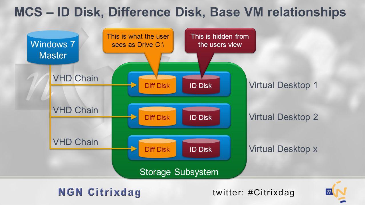 MCS – ID Disk, Difference Disk, Base VM relationships
