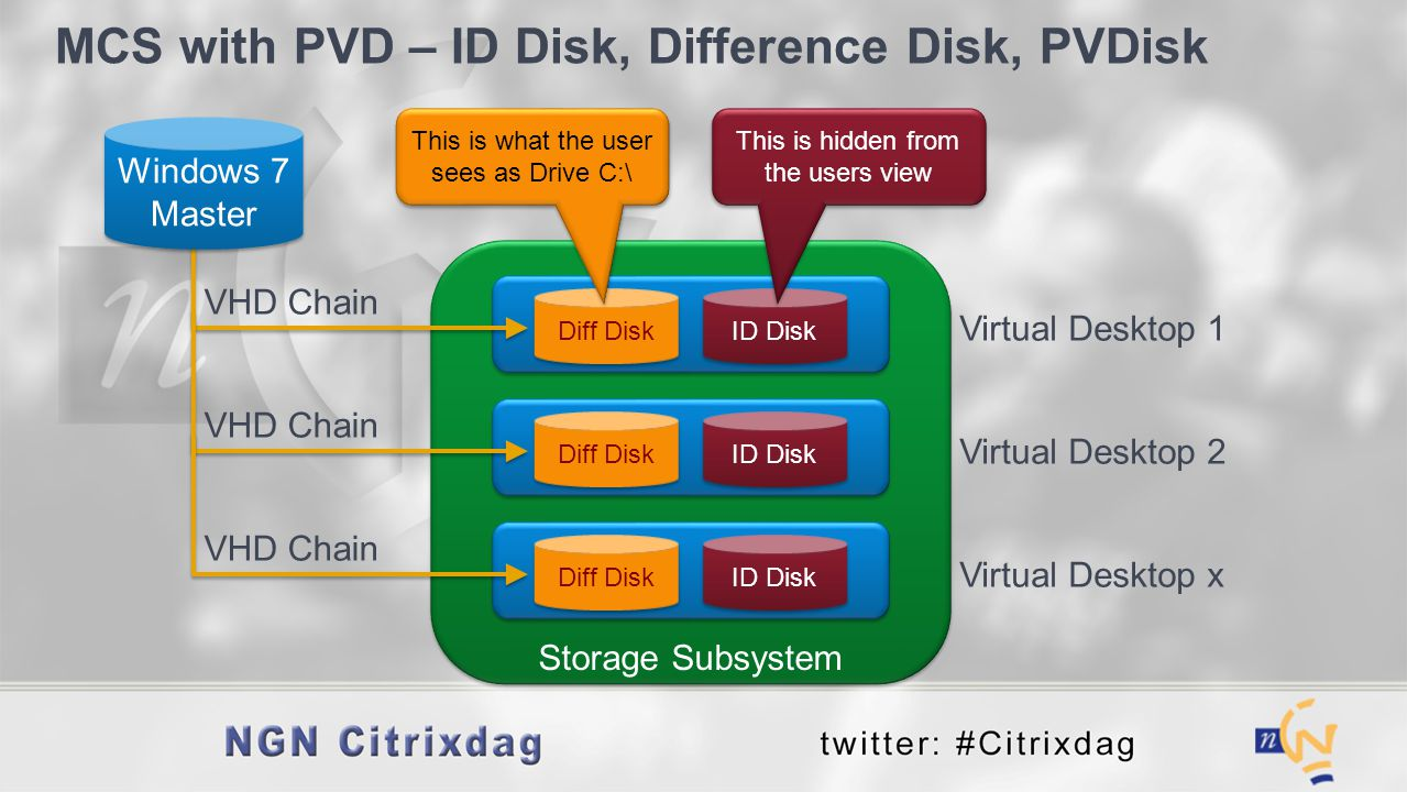 MCS with PVD – ID Disk, Difference Disk, PVDisk