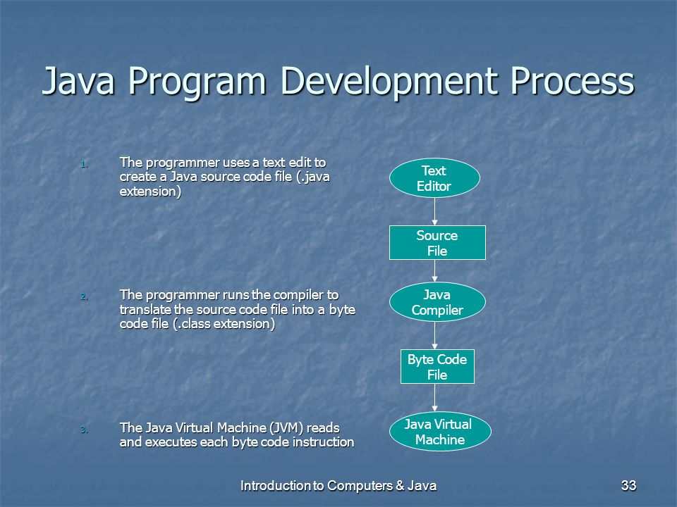 Java Program Development Process