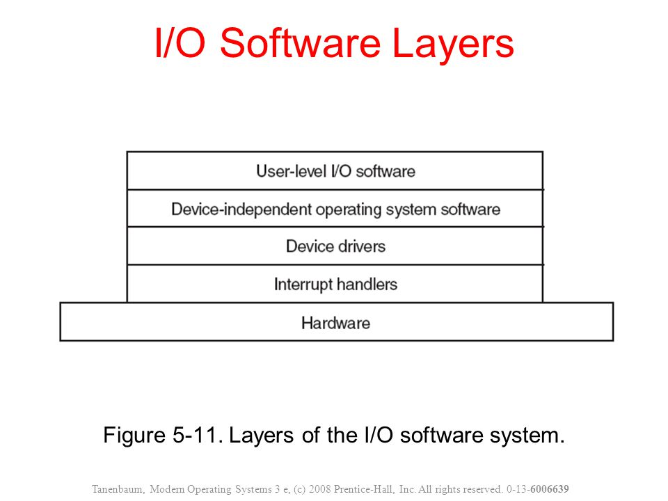 Figure 5-11. Layers of the I/O software system.