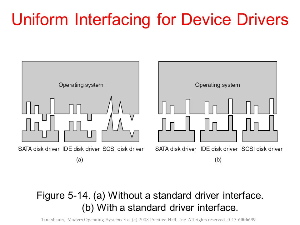 Uniform Interfacing for Device Drivers