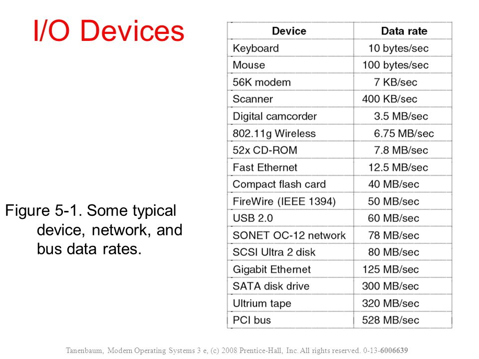 I/O Devices Figure 5-1. Some typical device, network, and bus data rates.