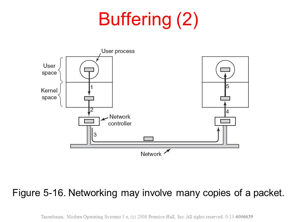 Figure 5-16. Networking may involve many copies of a packet.