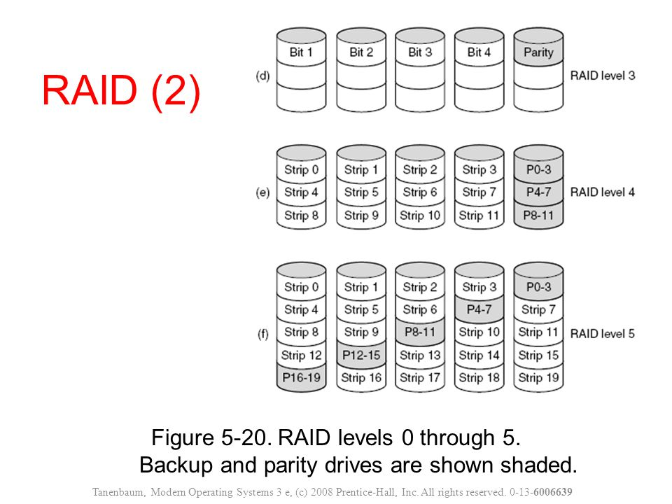 RAID (2) Figure 5-20. RAID levels 0 through 5. Backup and parity drives are shown shaded.