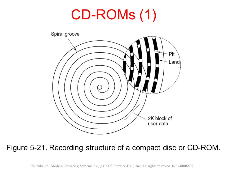 Figure 5-21. Recording structure of a compact disc or CD-ROM.