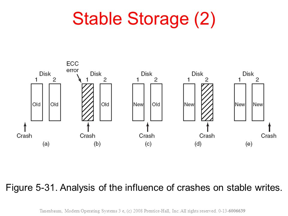 Figure 5-31. Analysis of the influence of crashes on stable writes.