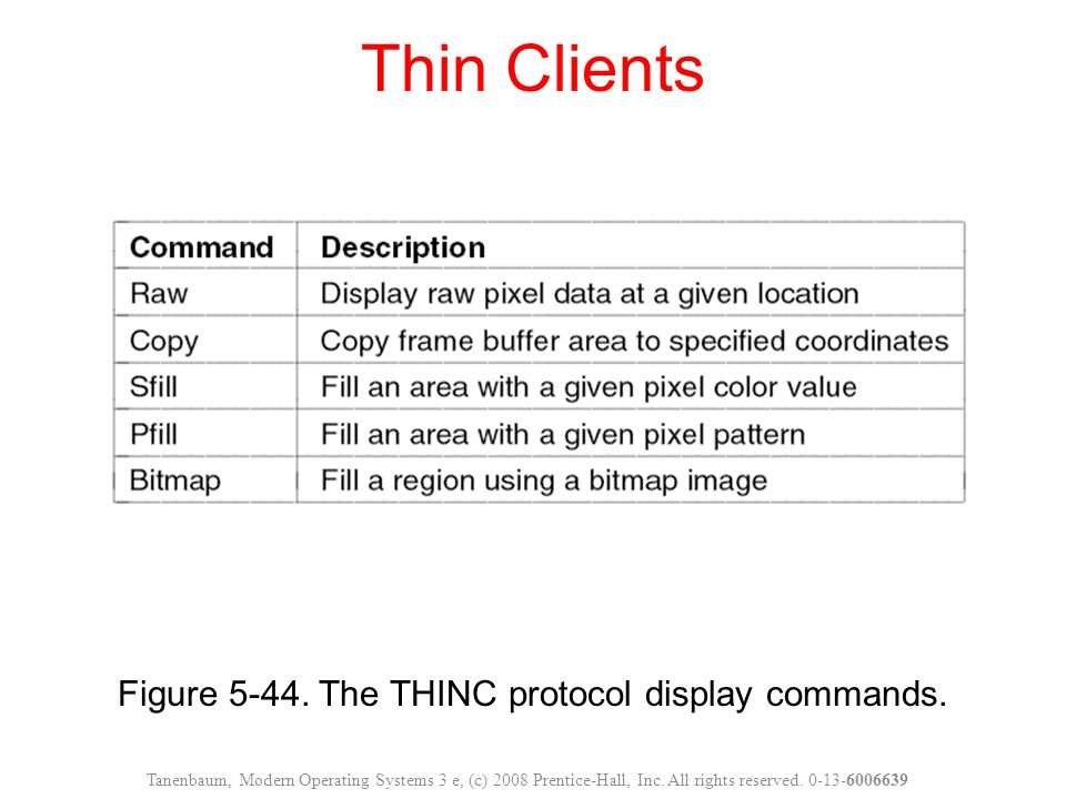 Figure 5-44. The THINC protocol display commands.