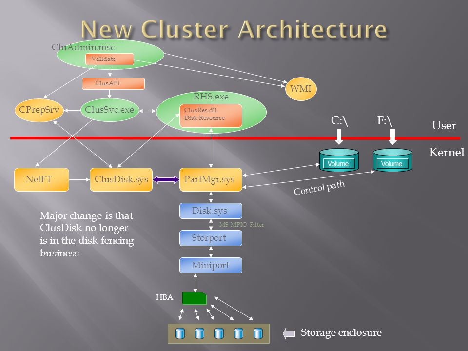 New Cluster Architecture