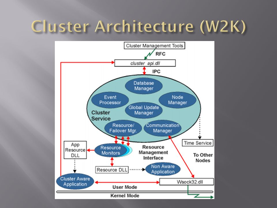 Cluster Architecture (W2K)