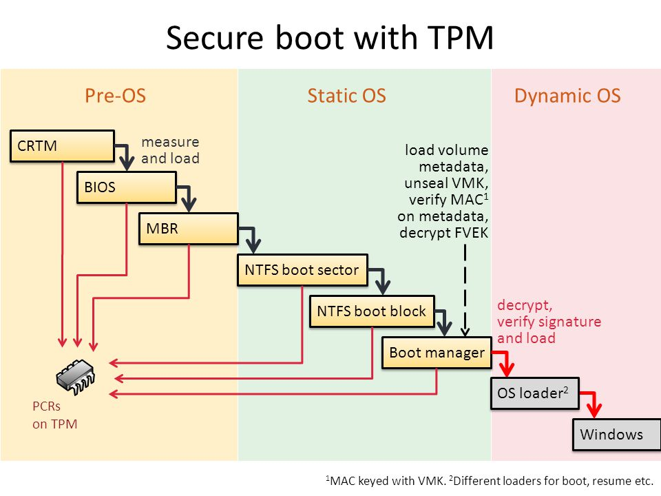 Secure boot with TPM Pre-OS Static OS Dynamic OS CRTM measure and load