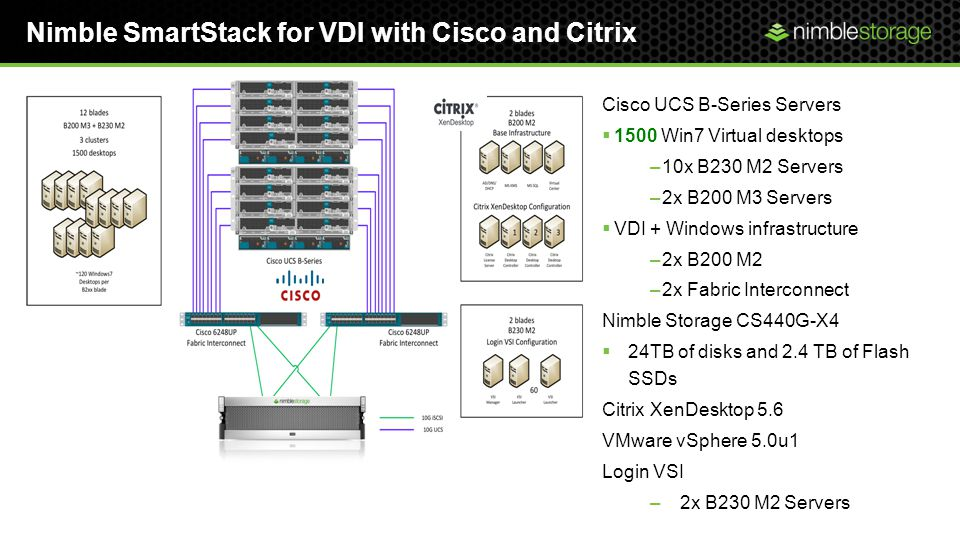 Nimble SmartStack for VDI with Cisco and Citrix