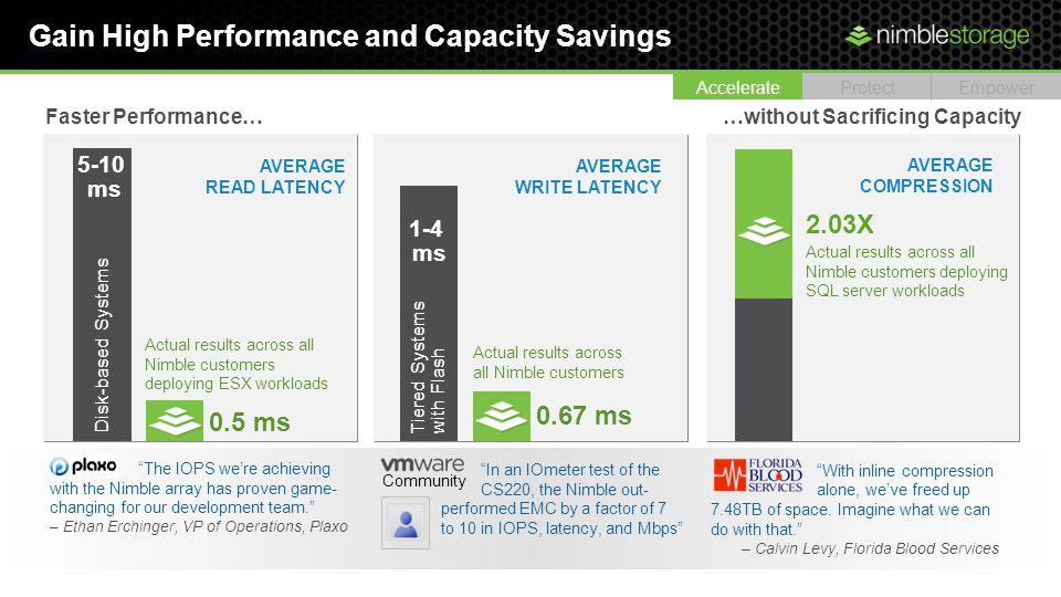 Gain High Performance and Capacity Savings