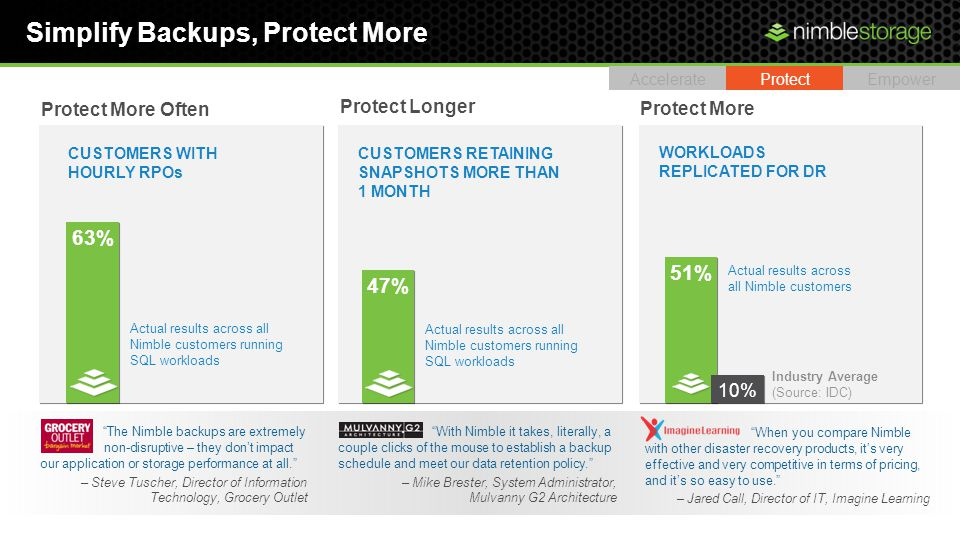 Simplify Backups, Protect More