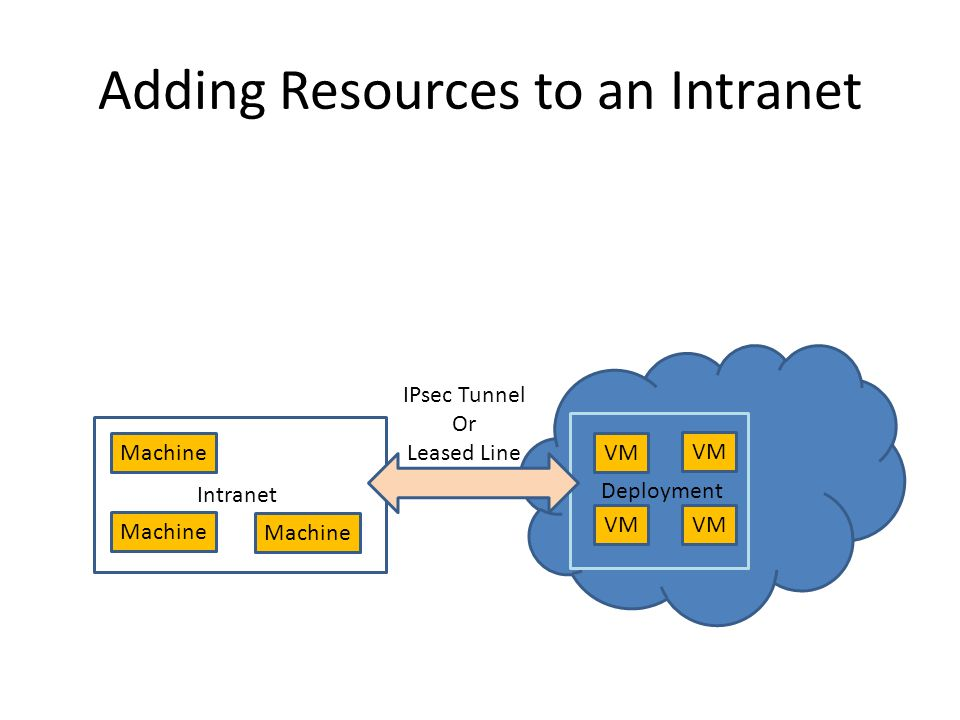 Adding Resources to an Intranet