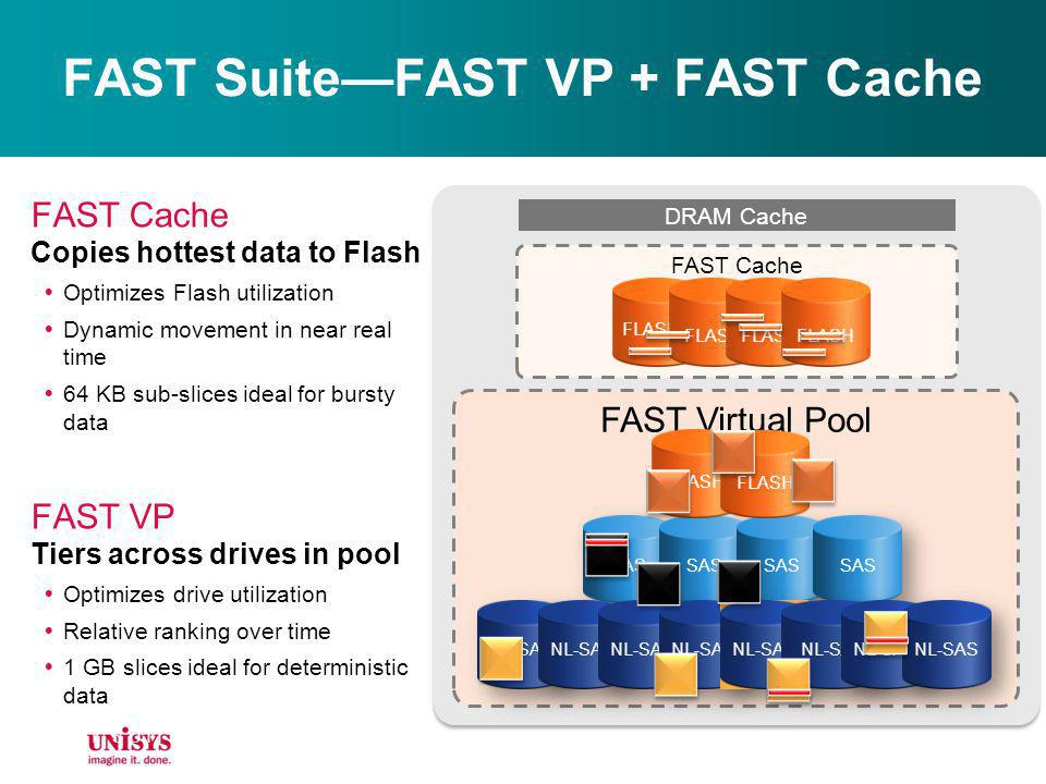FAST Suite—FAST VP + FAST Cache