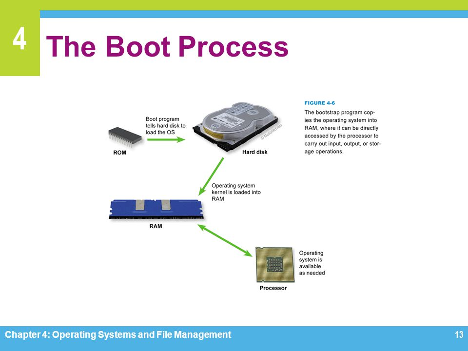 The Boot Process Chapter 4: Operating Systems and File Management