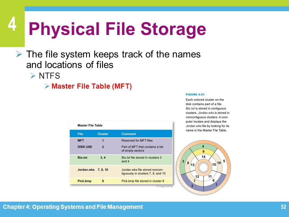 Physical File Storage The file system keeps track of the names and locations of files. NTFS. Master File Table (MFT)