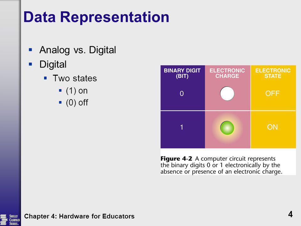 Data Representation Analog vs. Digital Digital Two states (1) on