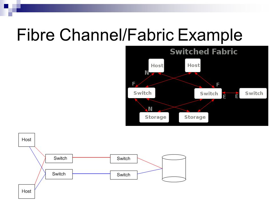 Fibre Channel/Fabric Example
