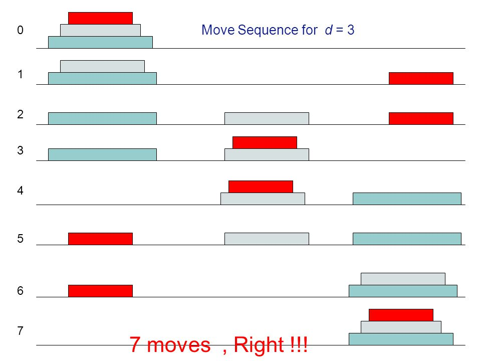 Move Sequence for d = 3 1 2 3 4 5 6 7 7 moves , Right !!!