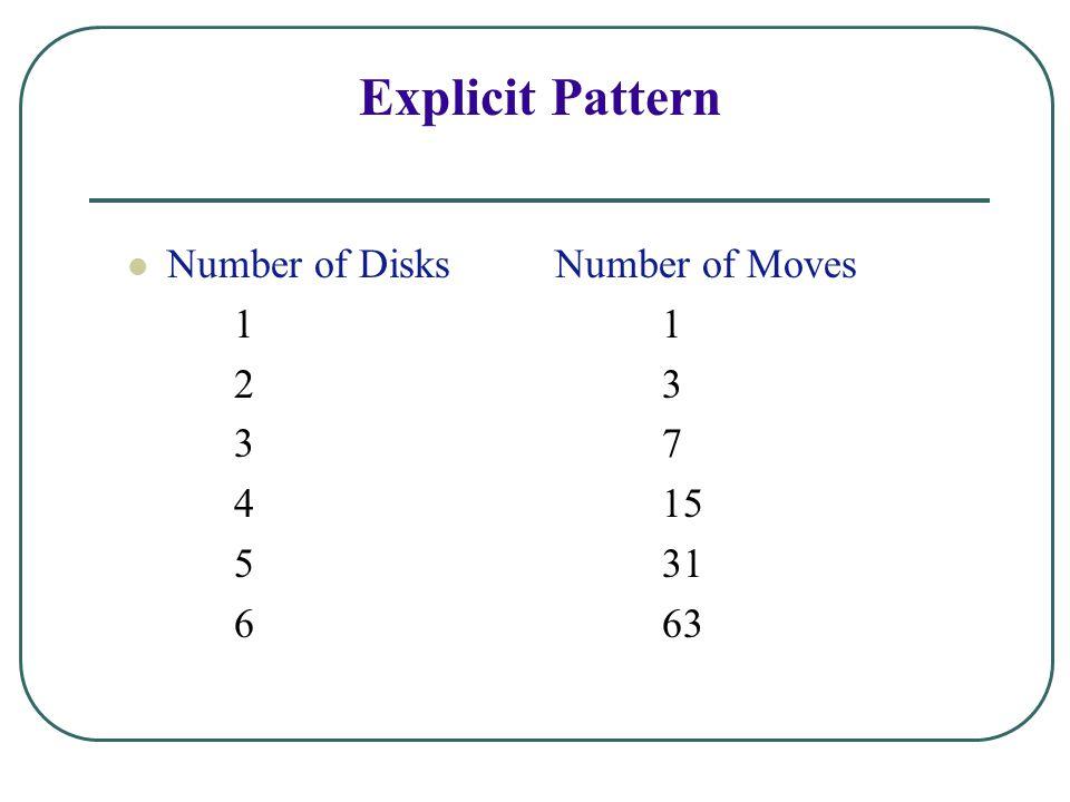 Explicit Pattern Number of Disks Number of Moves 1 1 2 3 3 7 4 15 5 31