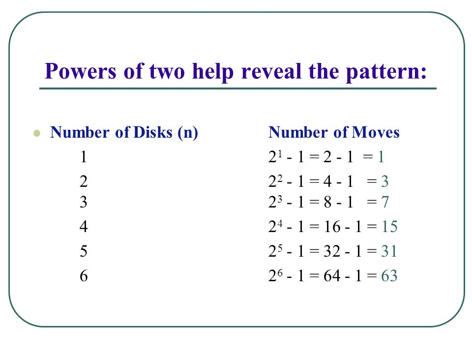 Powers of two help reveal the pattern: