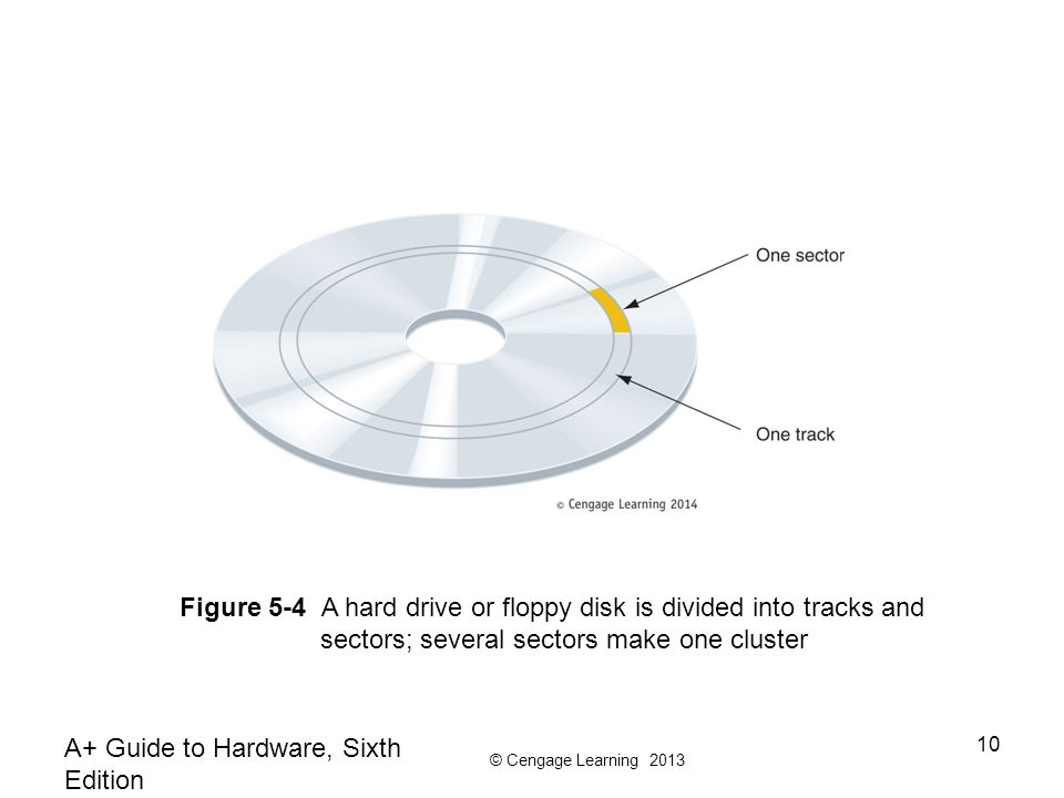 Figure 5-4 A hard drive or floppy disk is divided into tracks and