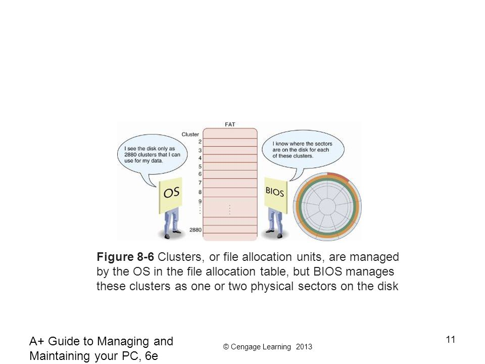 Figure 8-6 Clusters, or file allocation units, are managed by the OS in the file allocation table, but BIOS manages these clusters as one or two physical sectors on the disk