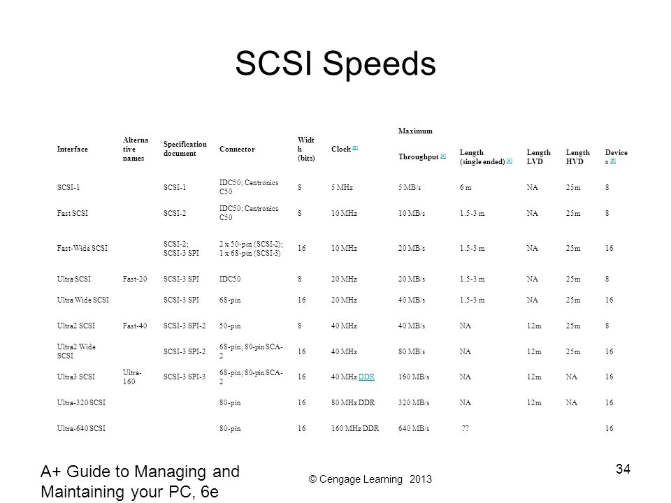 SCSI Speeds A+ Guide to Managing and Maintaining your PC, 6e Interface