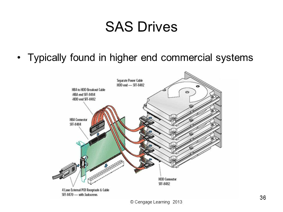 SAS Drives Typically found in higher end commercial systems