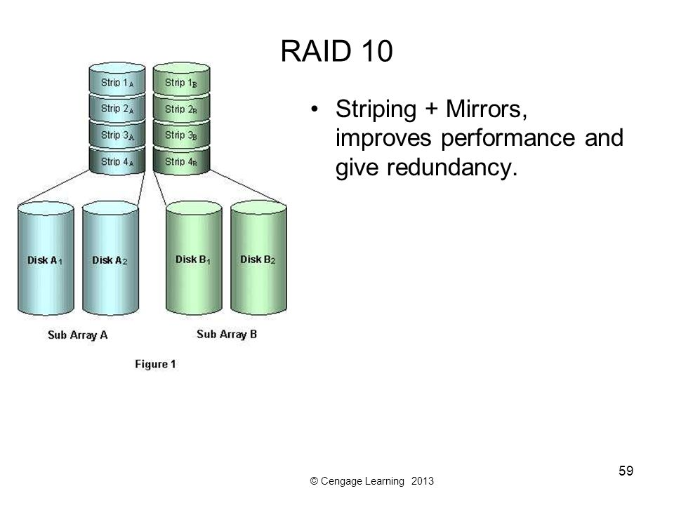 RAID 10 Striping + Mirrors, improves performance and give redundancy.