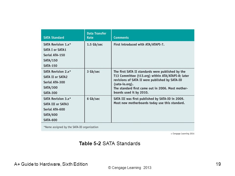 Table 5-2 SATA Standards A+ Guide to Hardware, Sixth Edition
