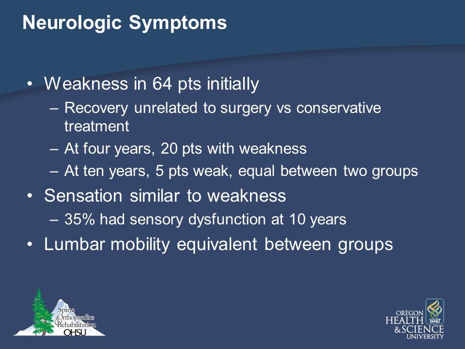 Neurologic Symptoms Weakness in 64 pts initially