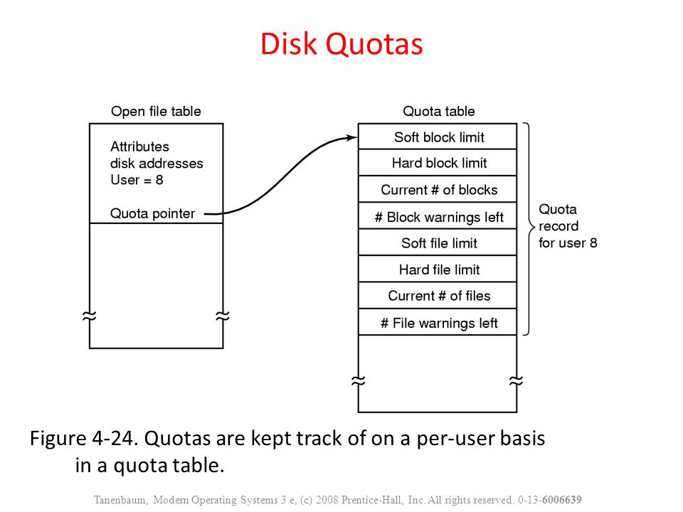Disk Quotas Figure Quotas are kept track of on a per-user basis in a quota table.