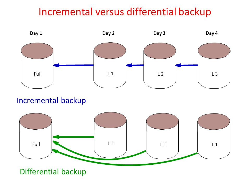 Incremental versus differential backup