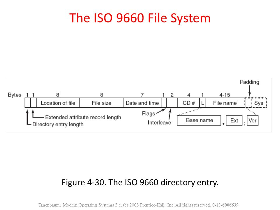 Figure The ISO 9660 directory entry.