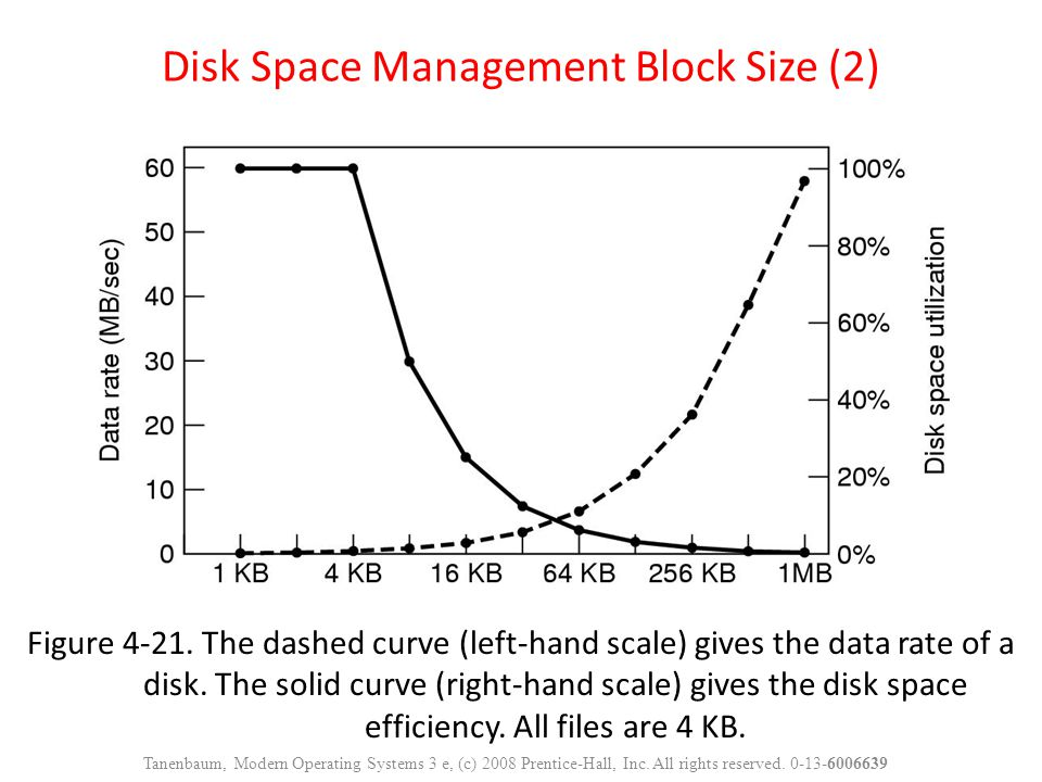 Disk Space Management Block Size (2)