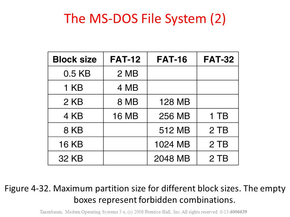 The MS-DOS File System (2)