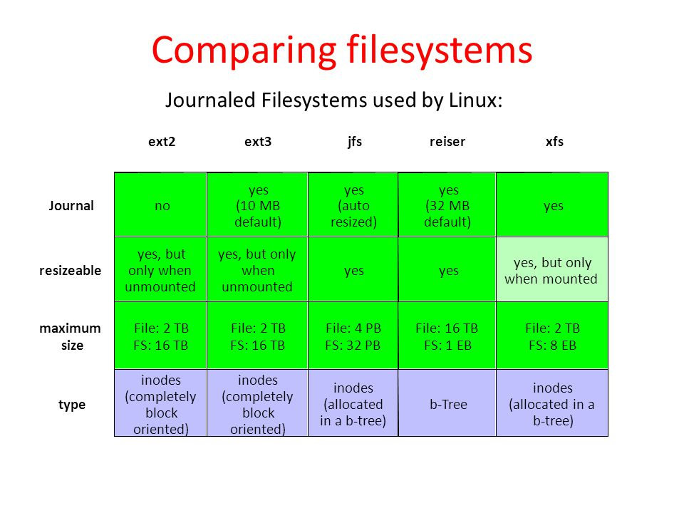 Comparing filesystems
