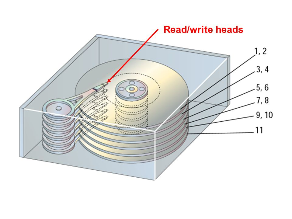 Read/write heads