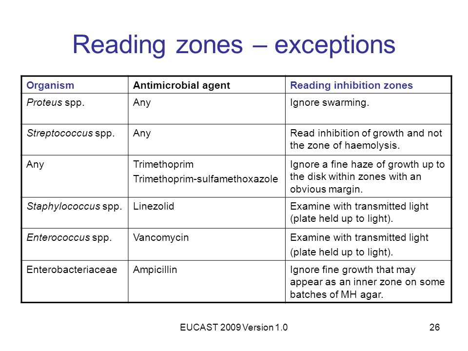 Reading zones – exceptions
